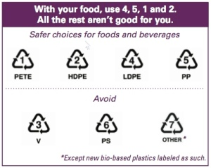 How to avoid BPA