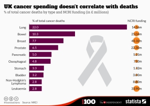 CancerSpendingStats